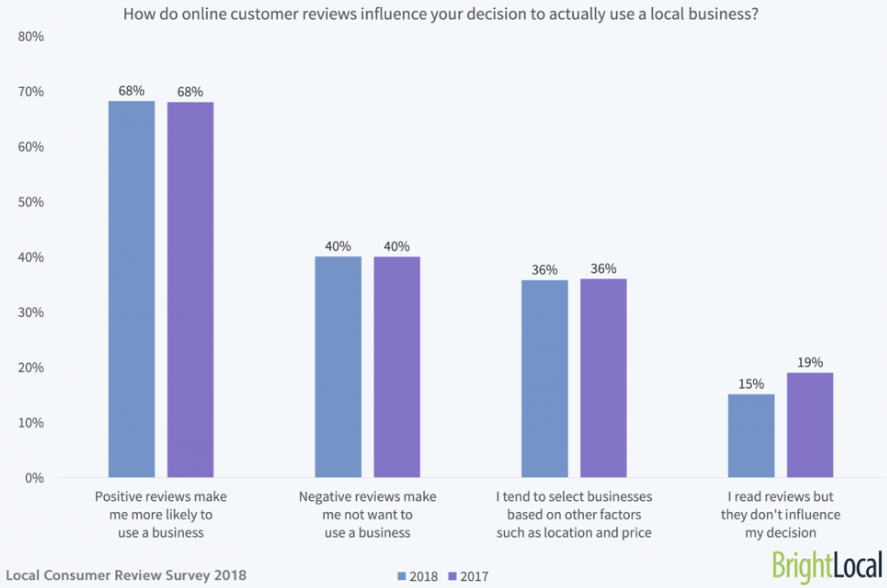 Statistik der viser, at brugeranmeldelser påvirker købere